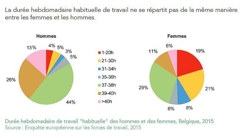 Temps de travail des hommes et des femmes en Belgique en 2015