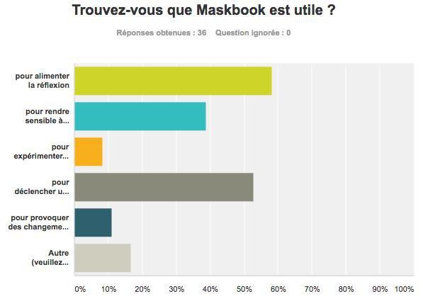 Maskbook - enquete 1