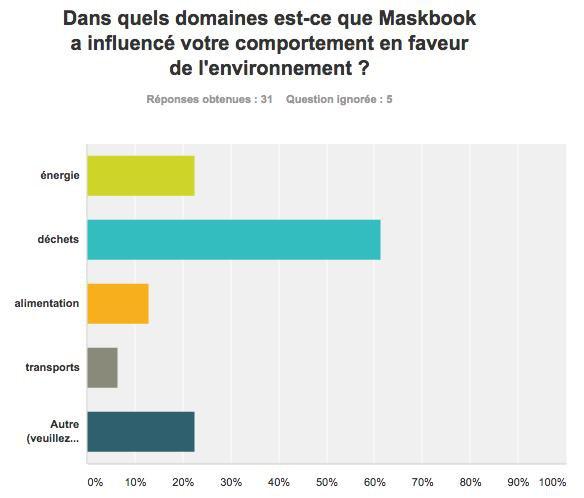 Maskbook - enquete 2