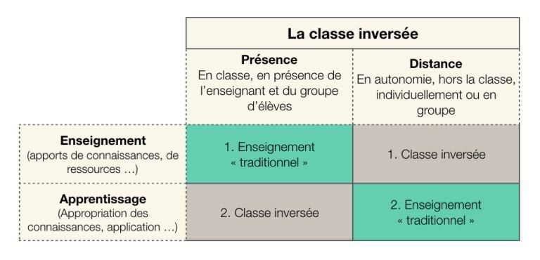 Schema classes inversées 1